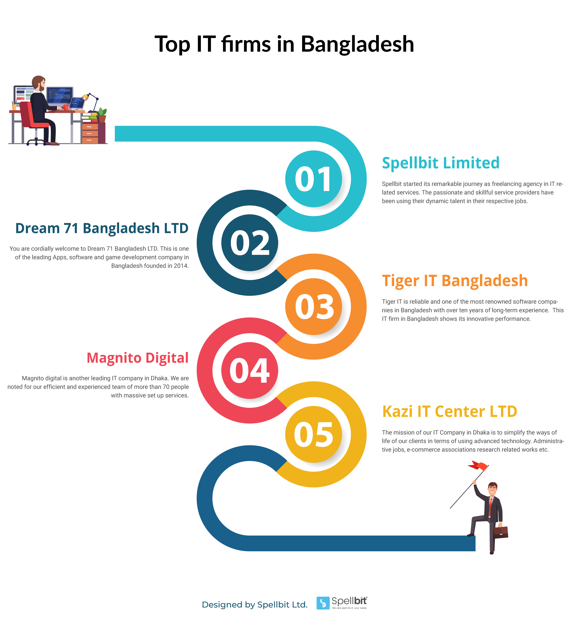 Bangladeshi it firm infographic image